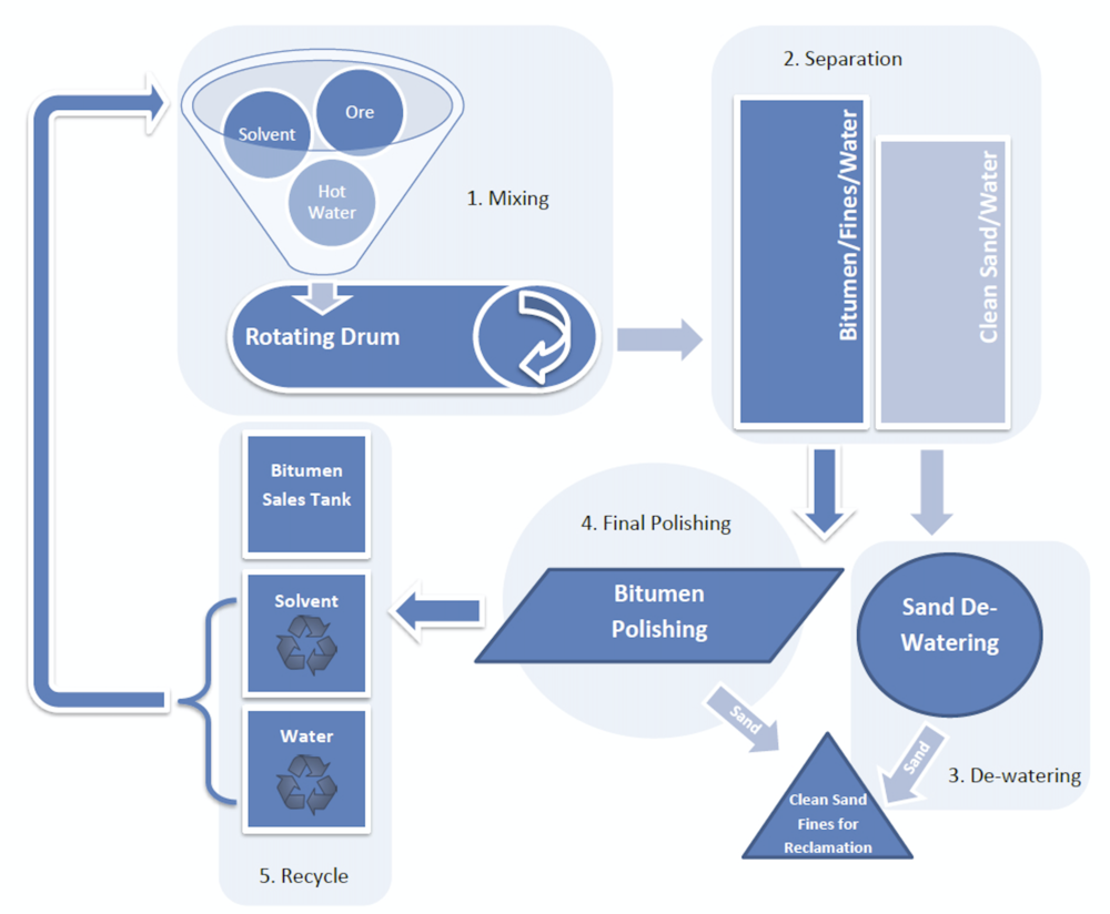 PROCESS FLOW DIAGRAM (COURTESY US OIL SANDS)