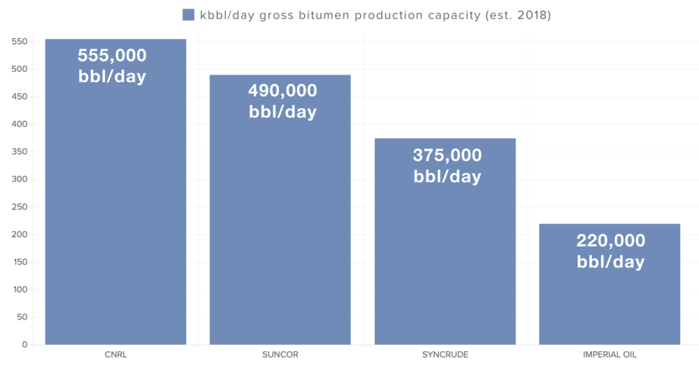 bitumen-production-capacity-mine-operator.png