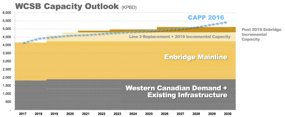 GRAPHIC COURTESY ENBRIDGE