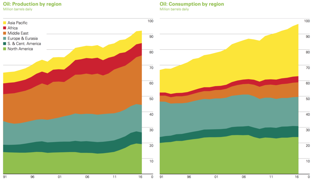 WORLD OIL SUPPLY & DEMAND (COURTESY BP)
