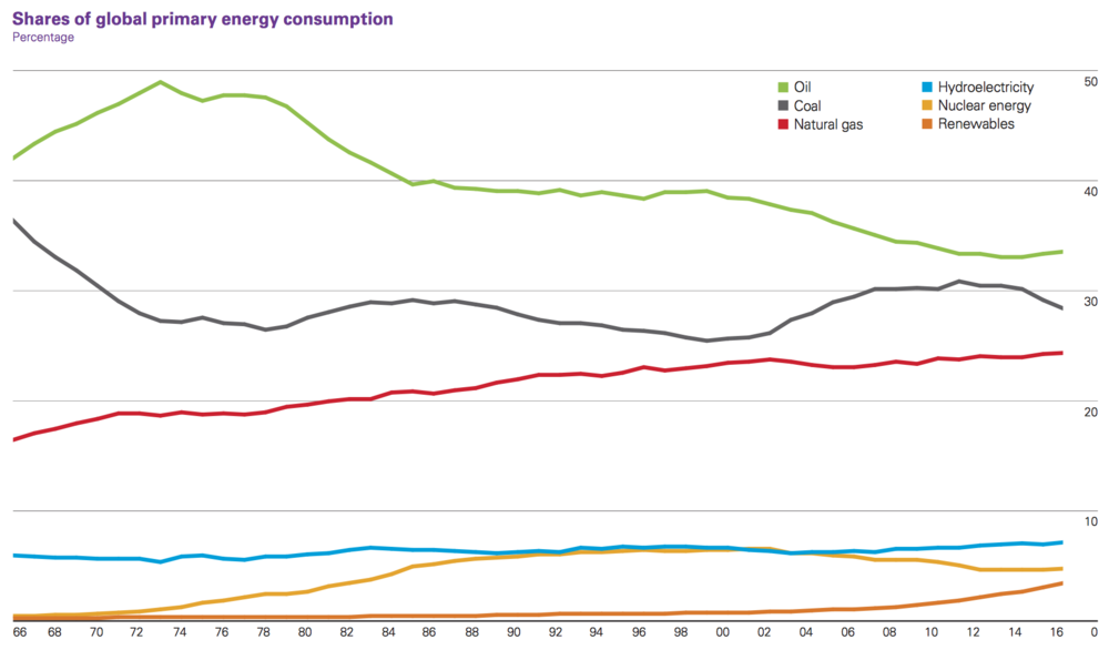 WORLD ENERGY USAGE BY TYPE (COURTESY BP)