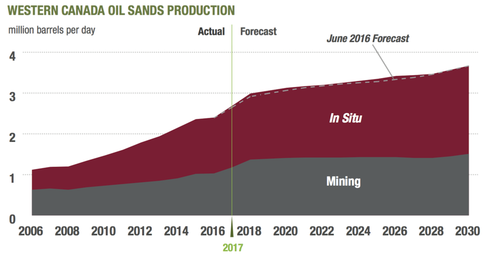 OL SANDS GROWTH PROJECTIONS (COURTESY CAPP)