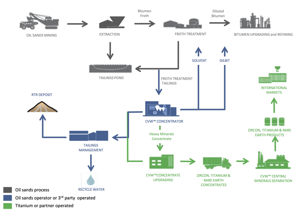 CVW™ PROCESS (COURTESY TITANIUM CORP)