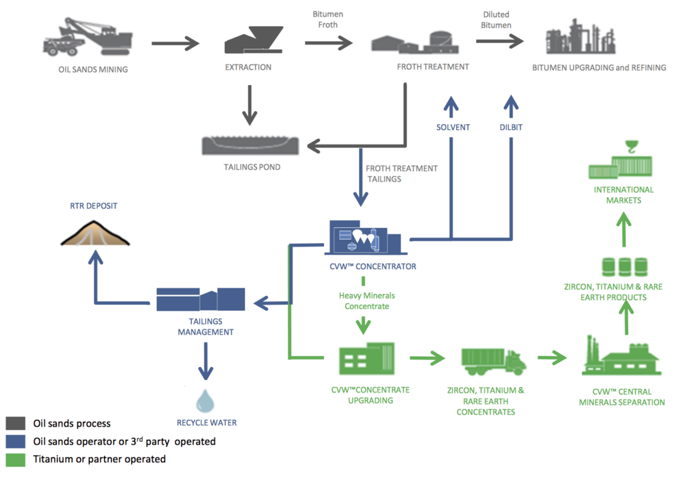 CREATING VALUE FROM WASTE FLOWSHEET COURTESY TITANIUM CORPORATION