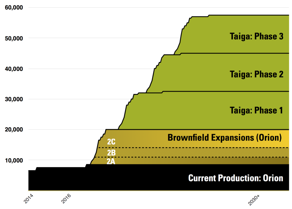 MAP & PRODUCTION PROFILE COURTESY OSUM OIL SANDS