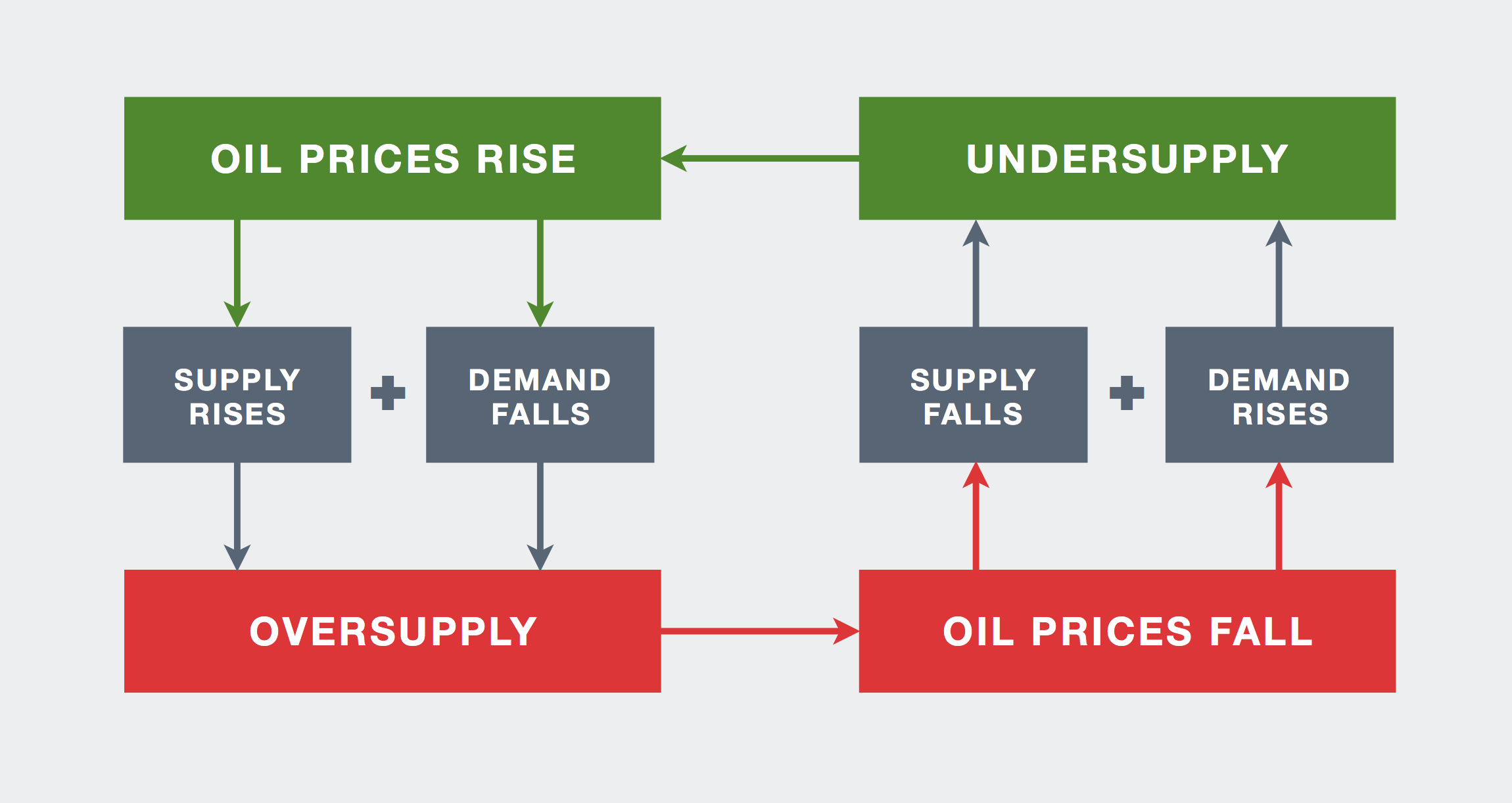 Oil Prices Explained Putting A Dollar Value On A Barrel Of Crude Oil Sands Magazine