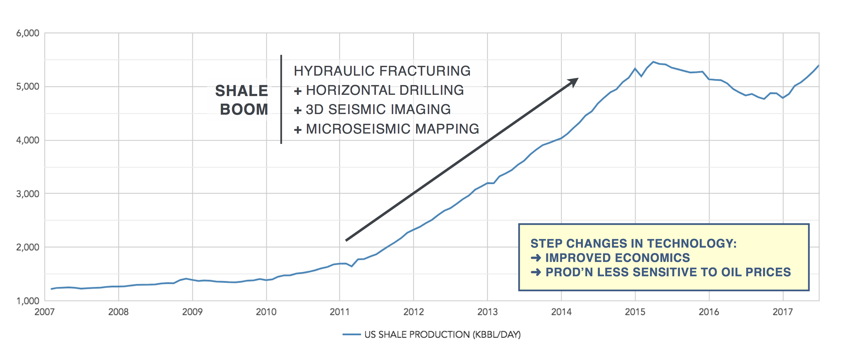 US shale production boom