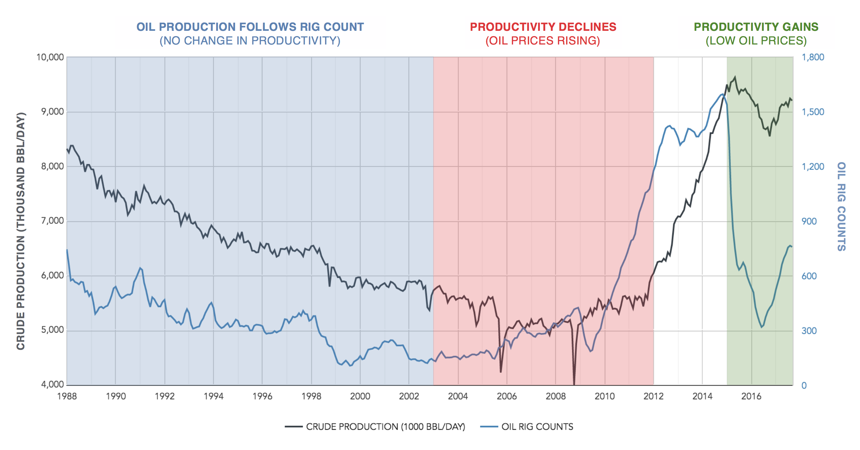 oil well productivity rig counts versus oil production
