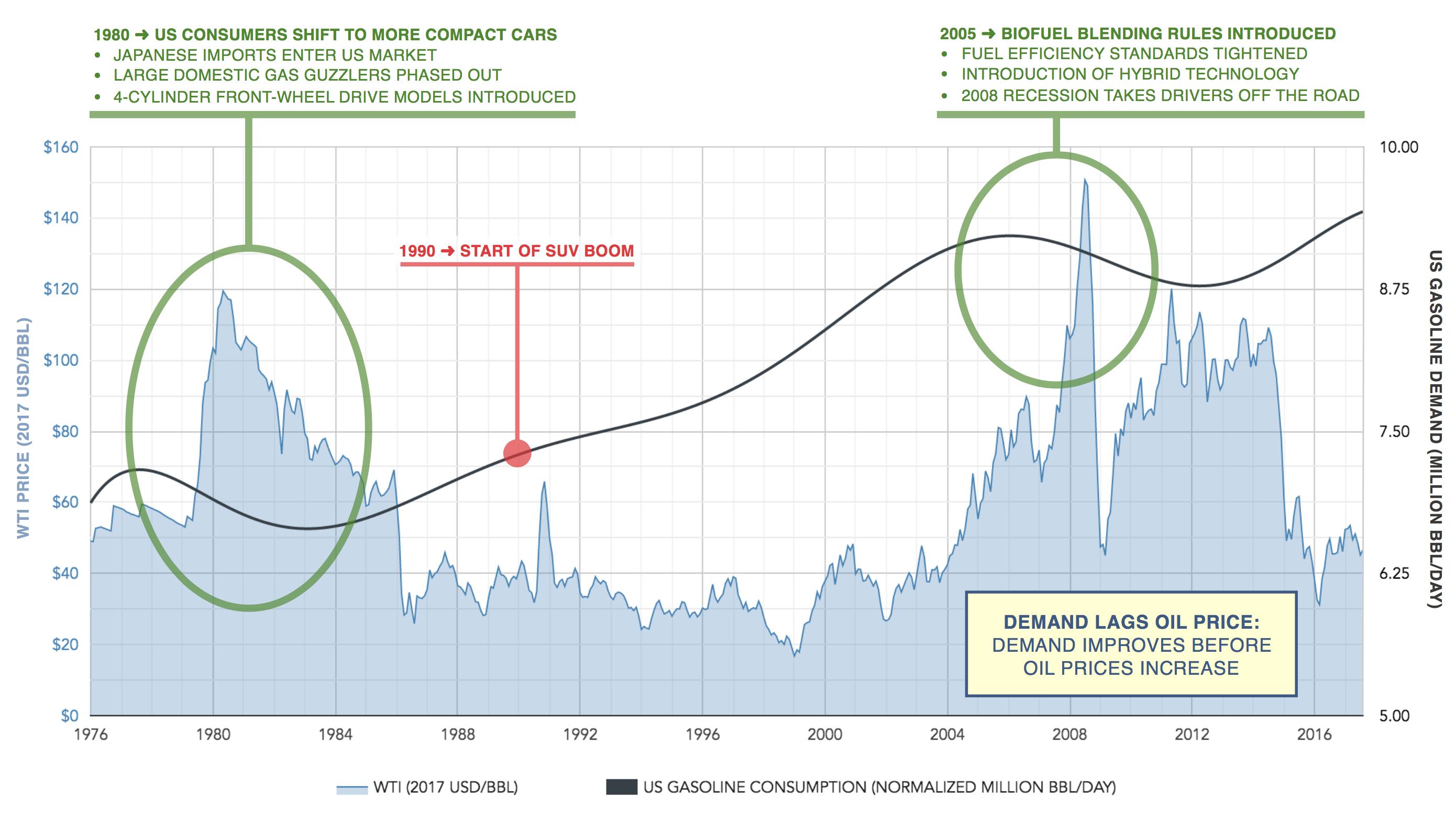 US fuel efficiency standards gasoline demand versus oil prices
