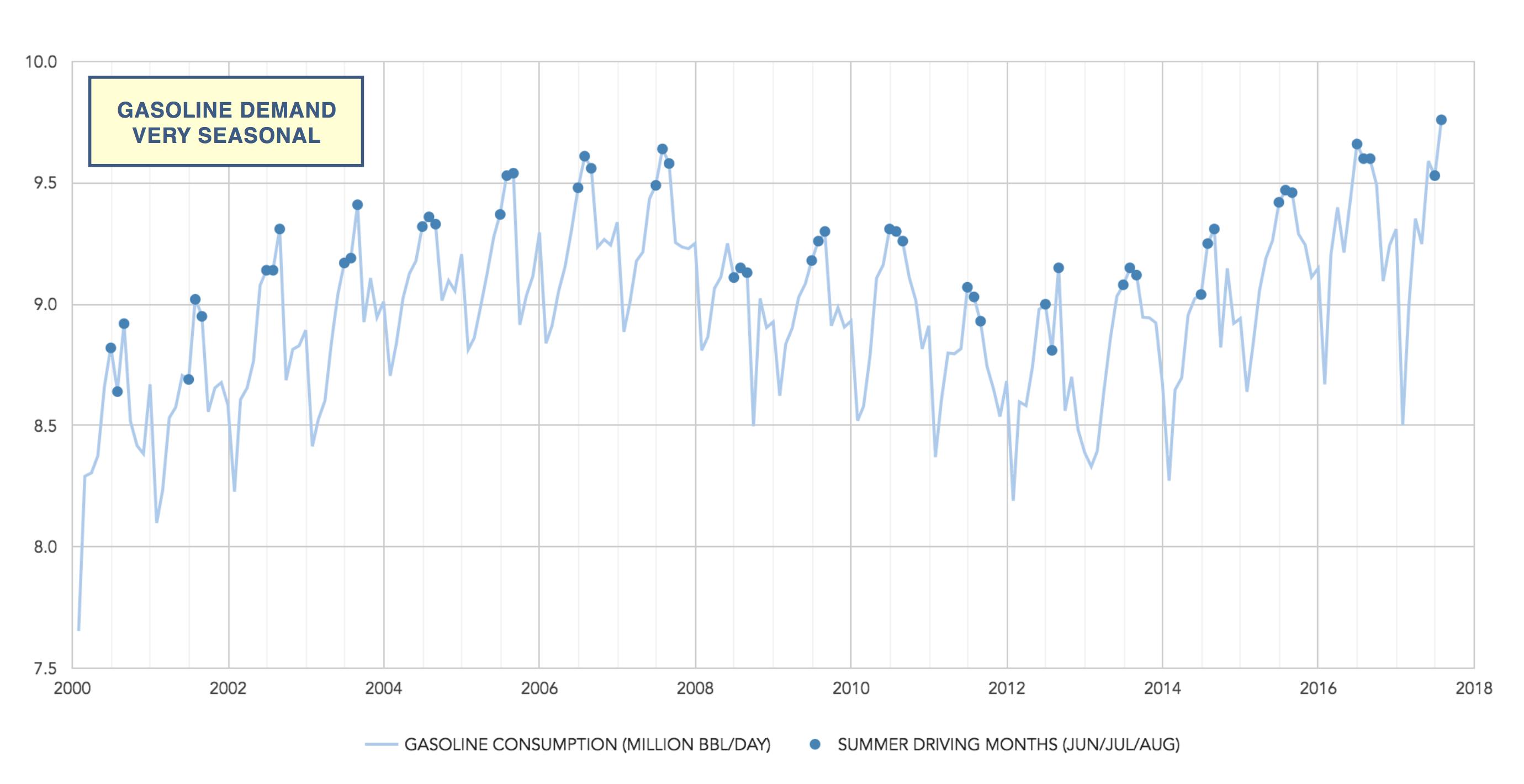 seasonality impacts on US gasoline demand