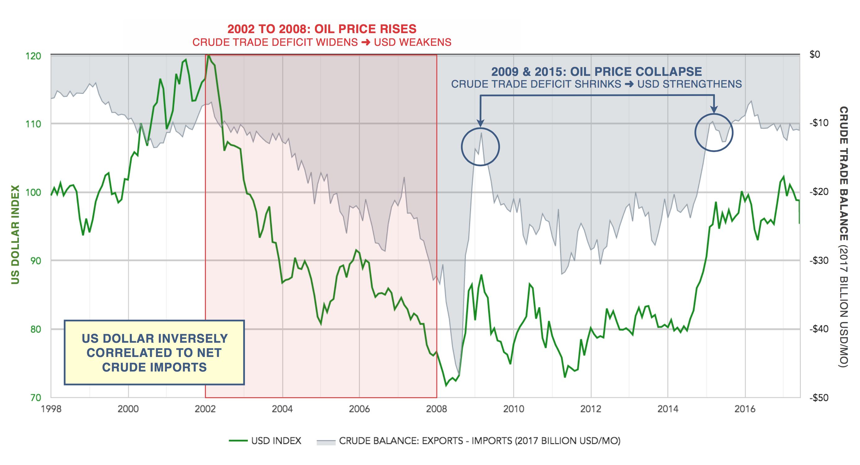 oil prices versus crude trade balance - imports and exports