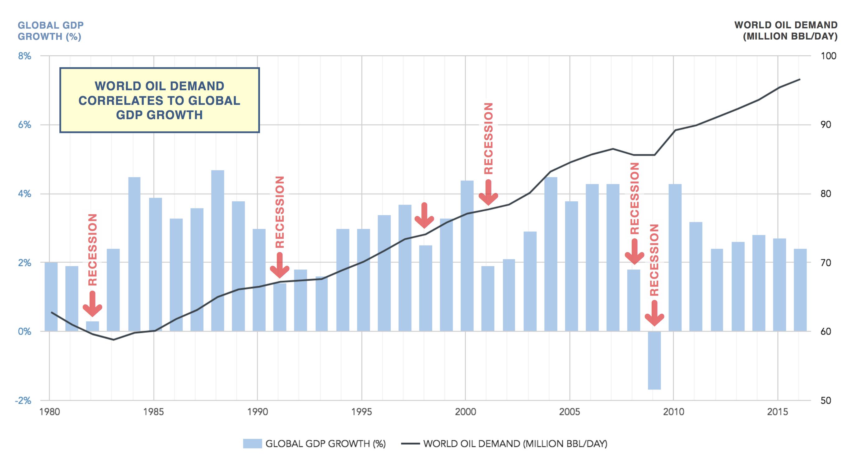world oil demand versus global GDP