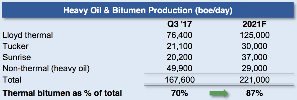 THERMAL PRODUCTION PROFILE (COURTESY HUSKY ENERGY)