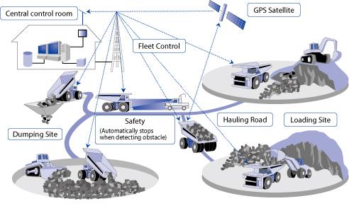 AHS CONTROL SYSTEM (COURTESY KOMATSU)