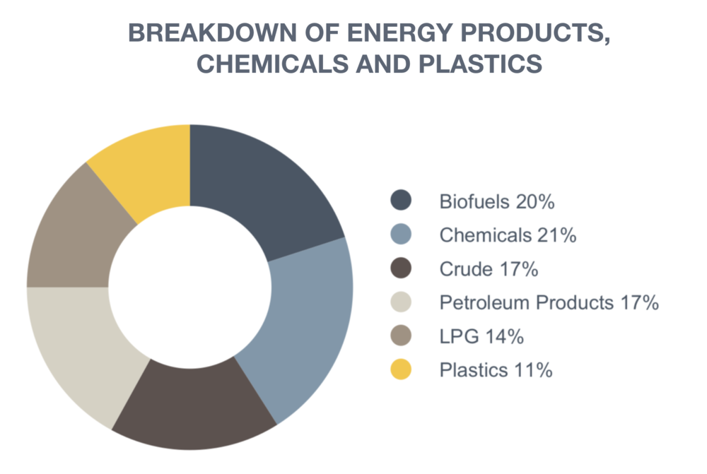 CPRAIL-ENERGY-PRODUCTS-BREAKDOWN.png