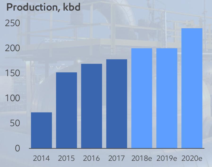 KEARL PRODUCTION PROFILE (COURTESY IMPERIAL OIL)