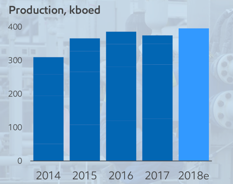 TOTAL UPSTREAM PRODUCTION (COURTESY IMPERIAL OIL)