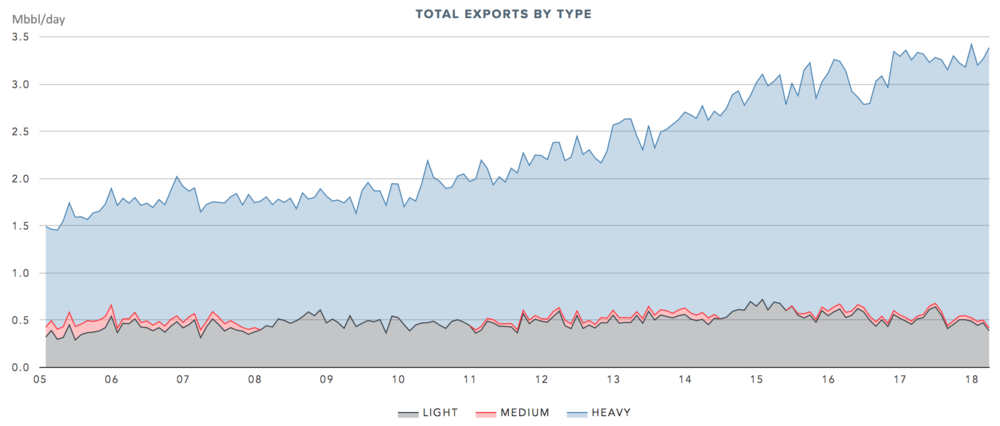 CDN CRUDE EXPORTS TO THE USA BY TYPE  (CLICK FOR LIVE CHART →)