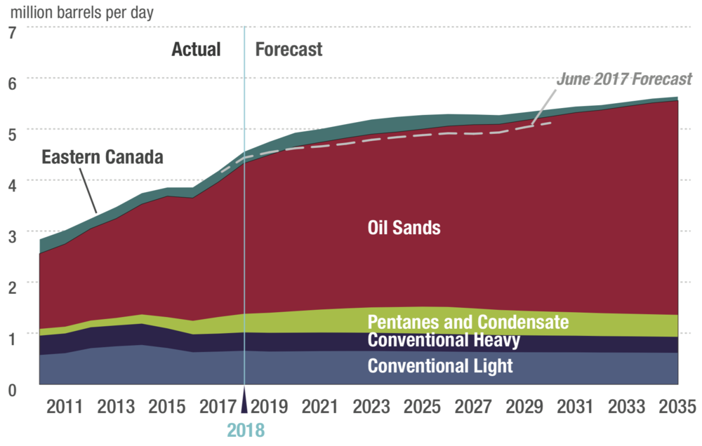 GRAPHIC COURTESY THE CDN ASSOCIATION OF PETROLEUM PRODUCERS (CAPP 2018 CRUDE OIL FORECAST)