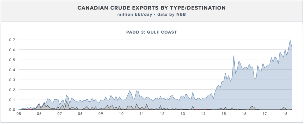 TOTAL CDN EXPORTS TO THE GULF COAST BY TYPE.  CLICK FOR LIVE CHART →