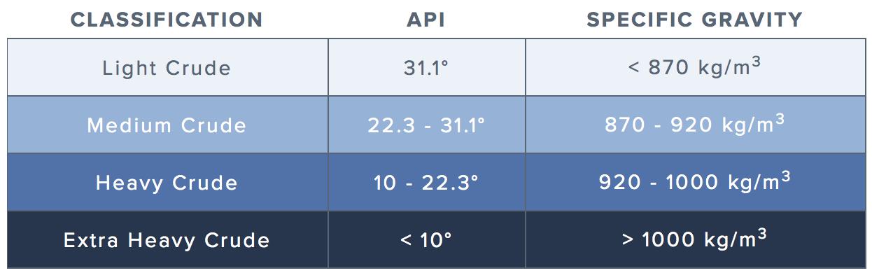 API density scale - heavy, medium and light crude