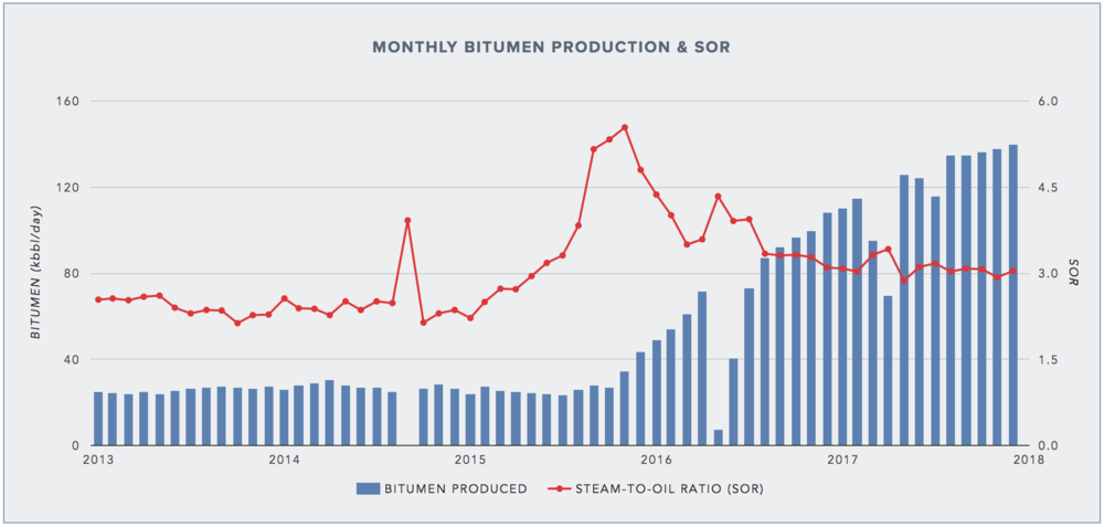 BITUMEN PRODUCTION PROFILE & STEAM-TO-OIL RATIO (SOR) AT SURMONT
