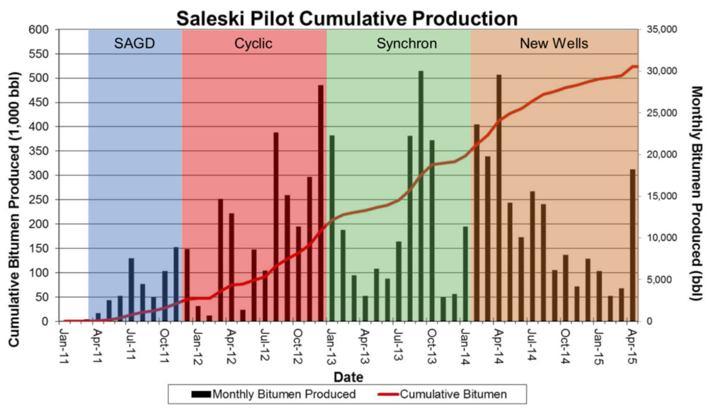 SALESKI PILOT PRODUCTION PROFILE (COURTESY LARICINA ENERGY)