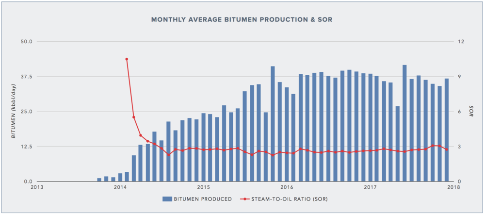 KIRBY SOUTH: AVERAGE BITUMEN PRODUCTION & SOR (DATA FROM AER)