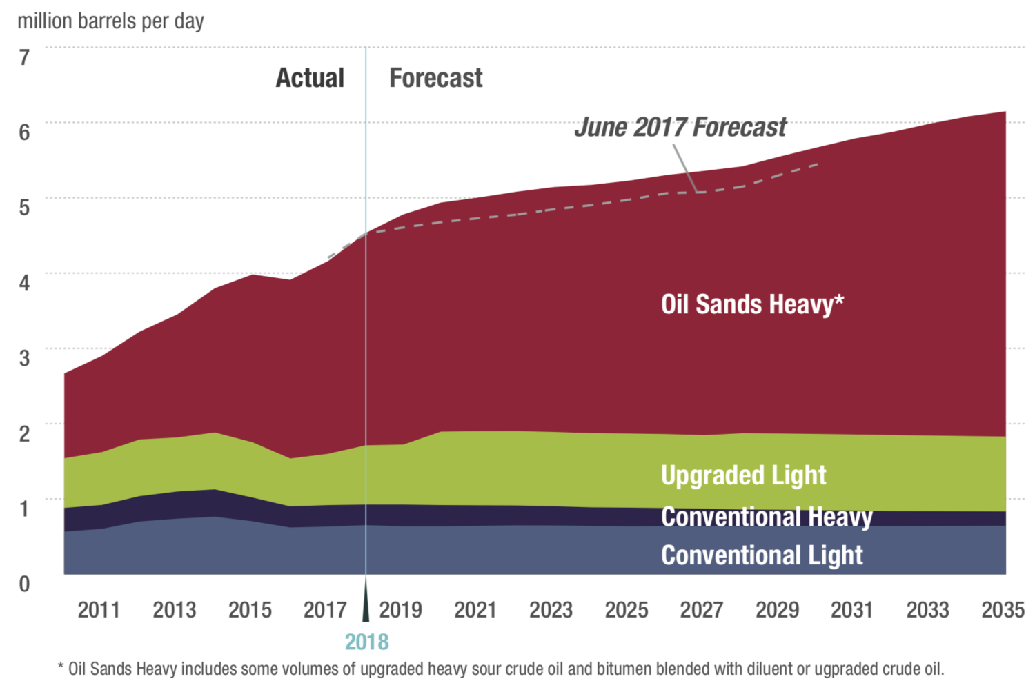 Western Canadian Crude Production Forecast - CAPP