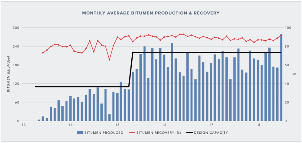 AVERAGE BITUMEN PRODUCTION AND RECOVERY AT KEARL (DATA FROM AER)