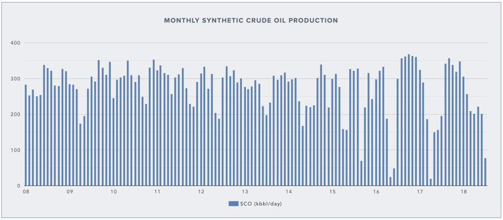 MONTHLY AVERAGE SCO PRODUCTION AT SYNCRUDE (DATA FROM AER)