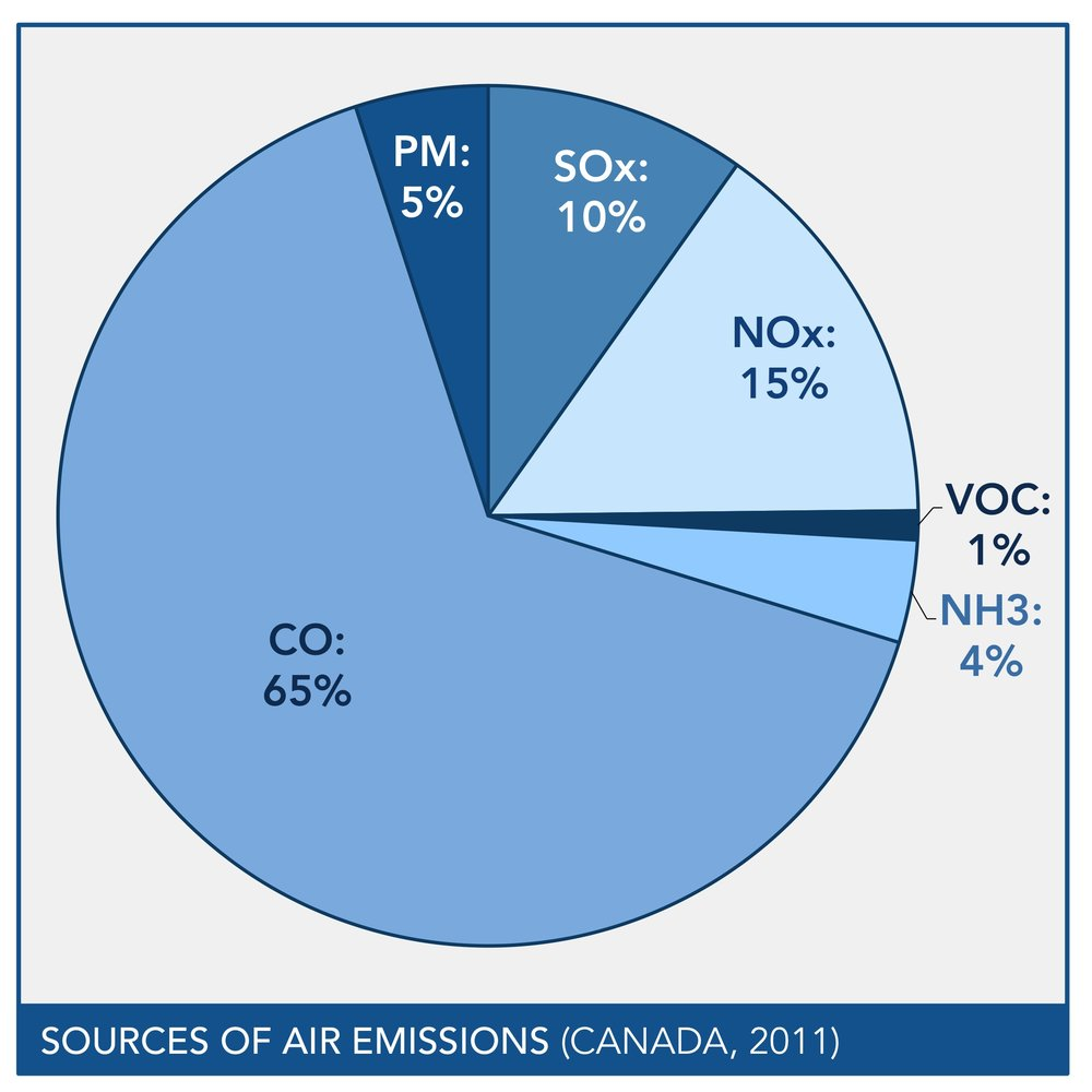 sources of air emissions.jpg