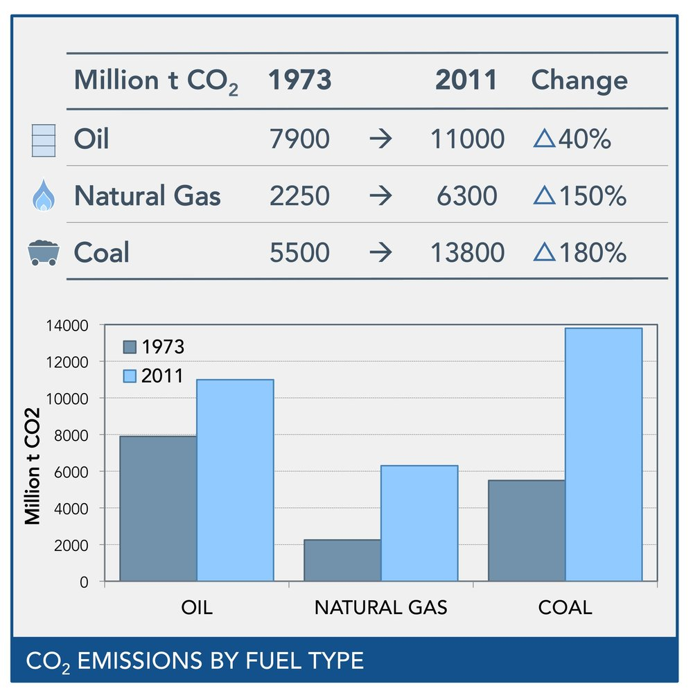 table co2 by fuel.jpg
