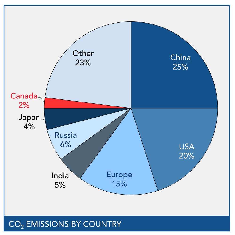 co2 by country.jpg