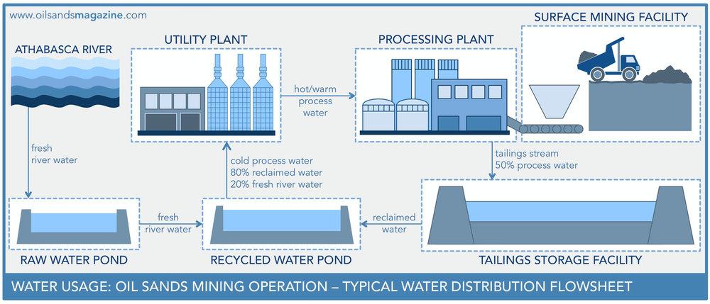 Mining Water Circuit.jpg