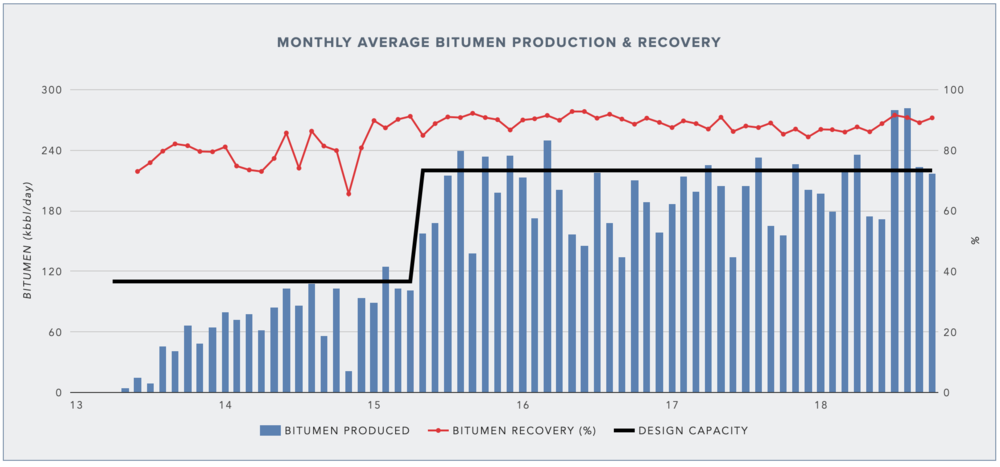 BITUMEN PRODUCTION AND RECOVERY RATES AT KEARL (MONTHLY DATA FROM AER) →