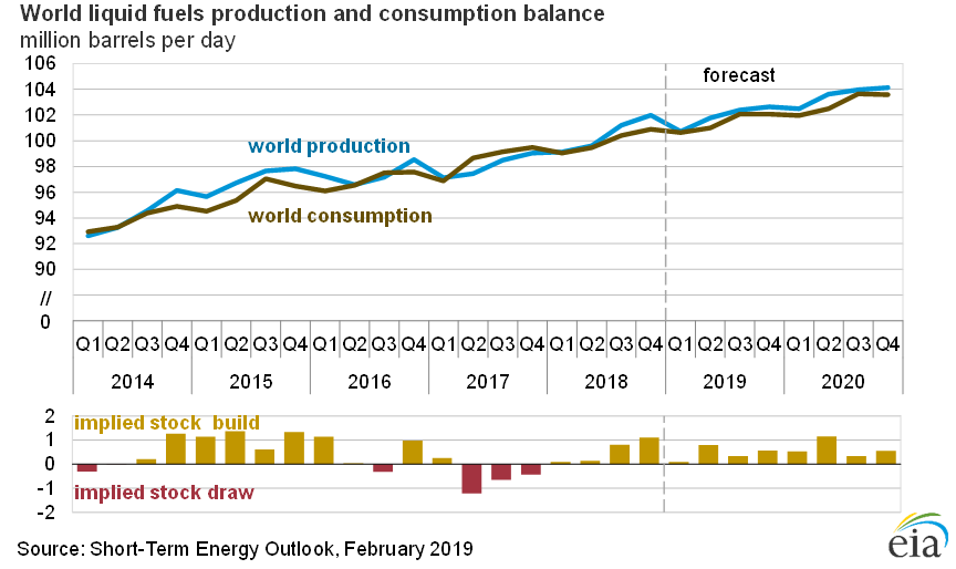world-oil-supply-demand.png
