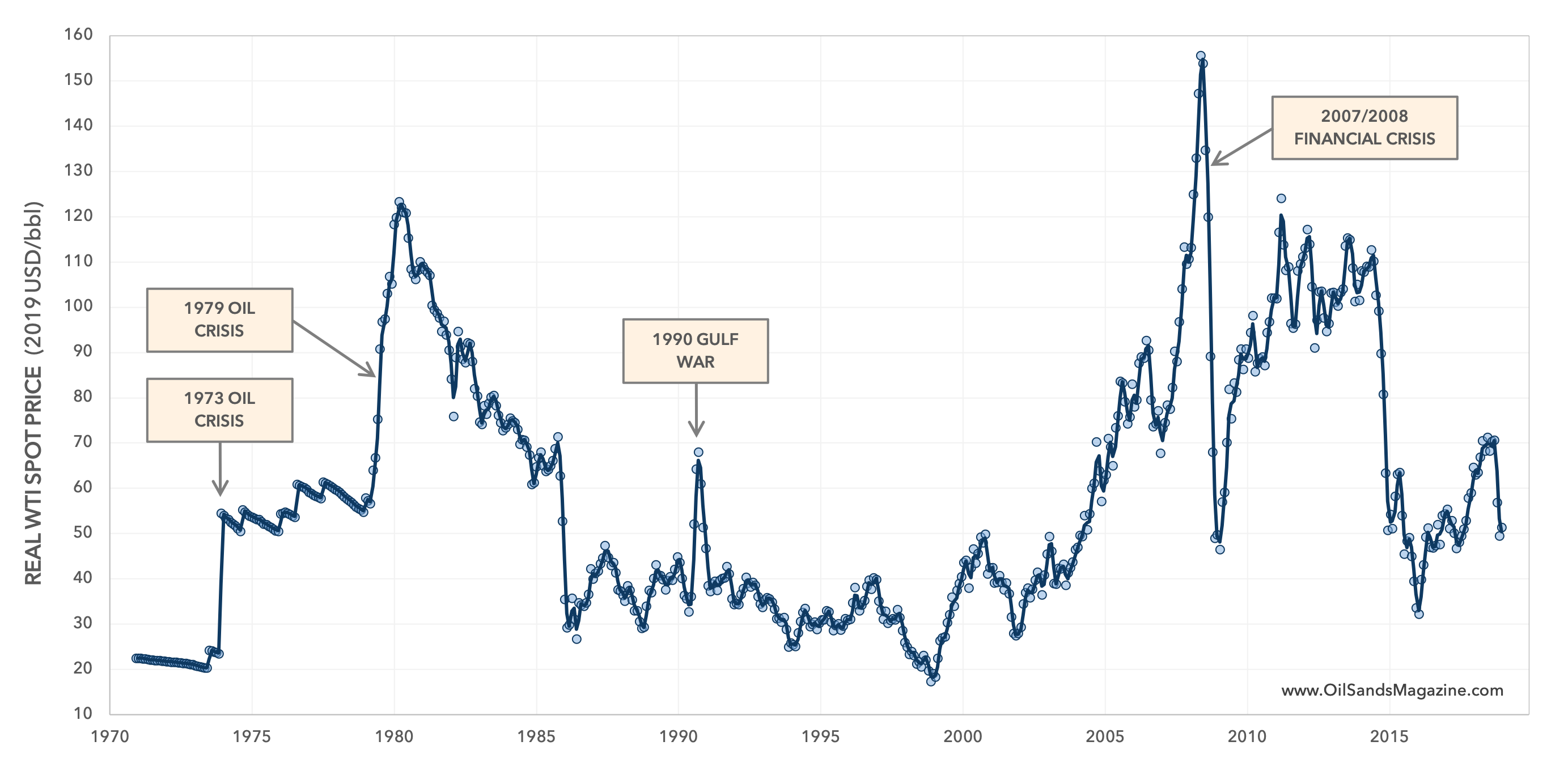 INFLATION-ADJUSTED US OIL PRICE (WEST TEXAS) 2019 DOLLARS PER BARREL
