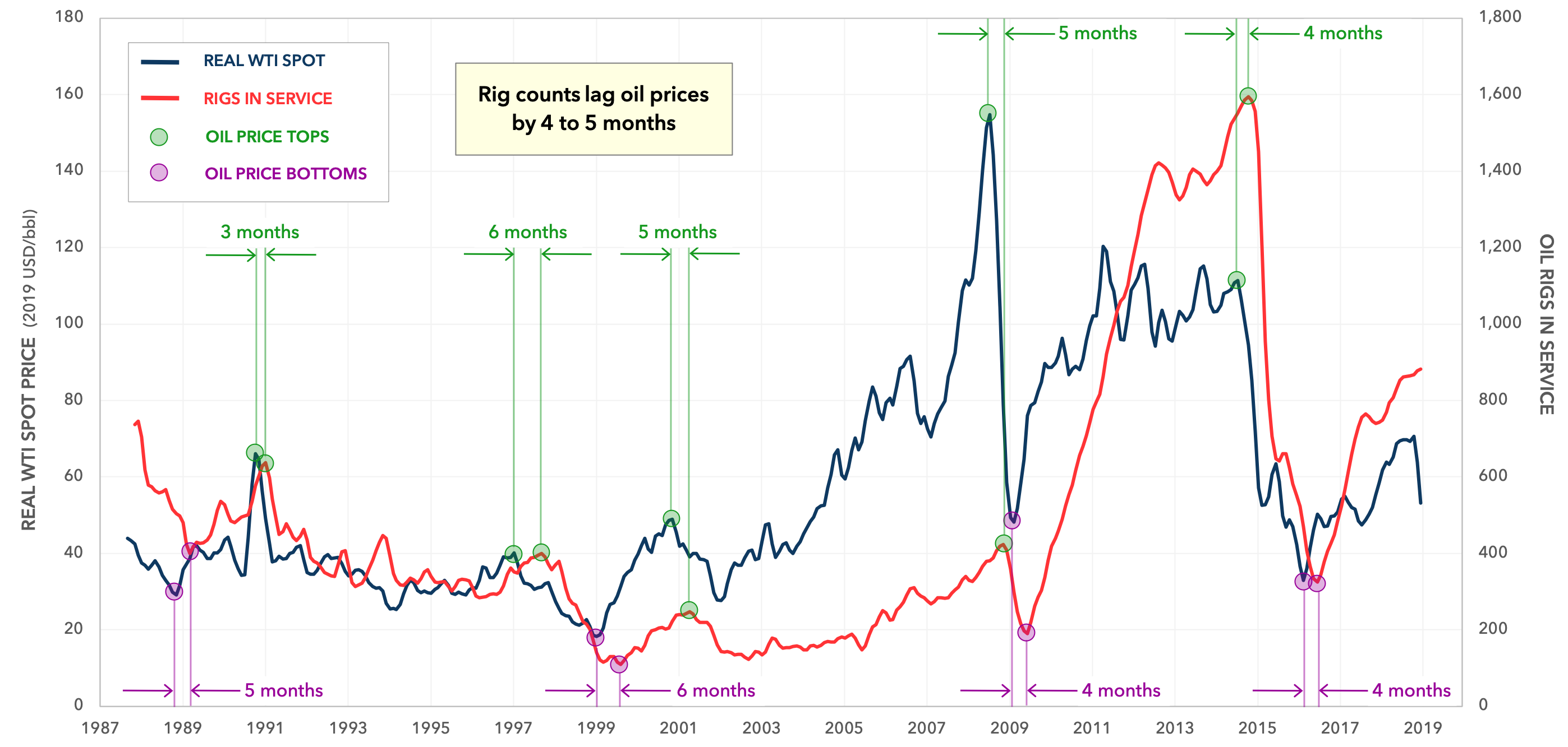 INFLATION-ADJUSTED WTI PRICE VERSUS RIG COUNTS