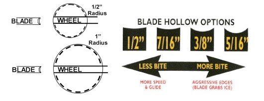 Blade Hollow Options