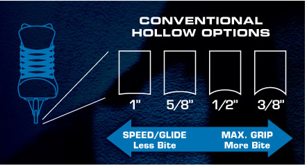 Traditional Hollow Options