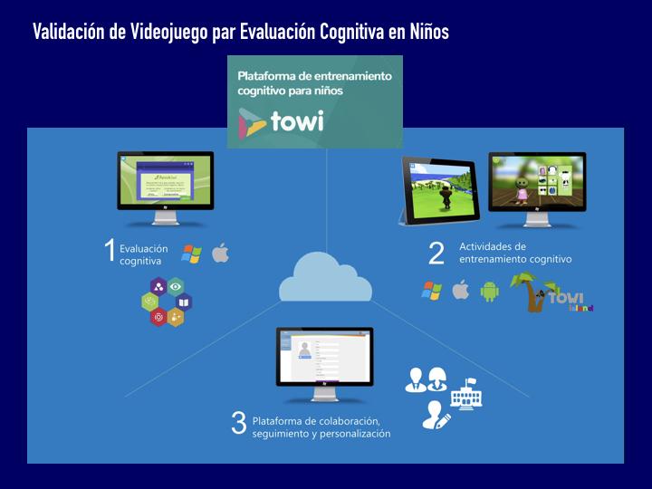 Validación Videojuego para Evaluación Cognitiva