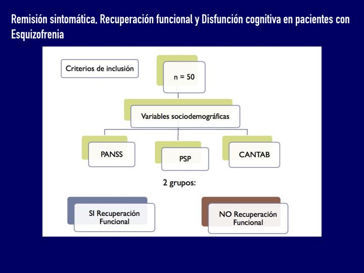 Recuperación Funcional y Cognición en Esquizofrenia