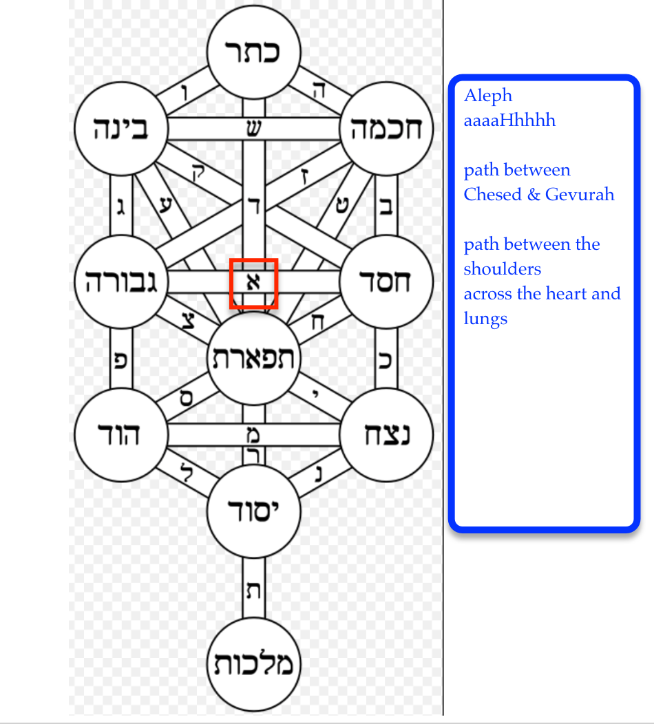 Astrology associations and the mystical kabbalah home kathryn inhale then exhale quietly with the subtle sound of ahhhh this letter and this subtle sound relates to the air element aleph is the creative spark geenschuldenfo Image collections