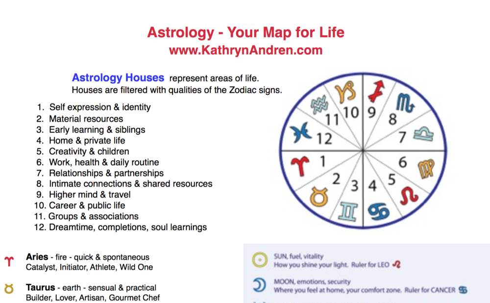 Your Astrology Birth Chart is your map for life! Ready for a reading? Consult with Kathryn.  www.kathrynandren.com