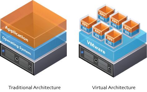 Traditional vs Virtual Architecture