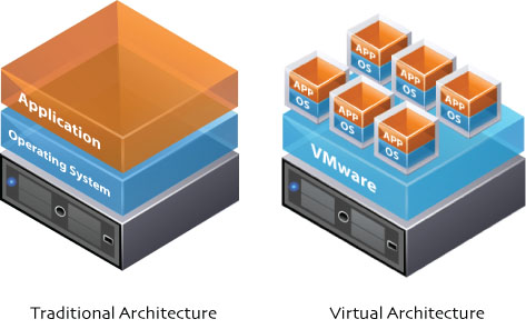 Traditional vs Virtual Architecture
