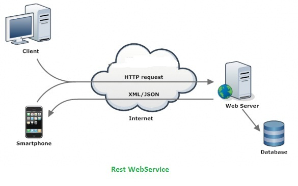 Web Service Explained