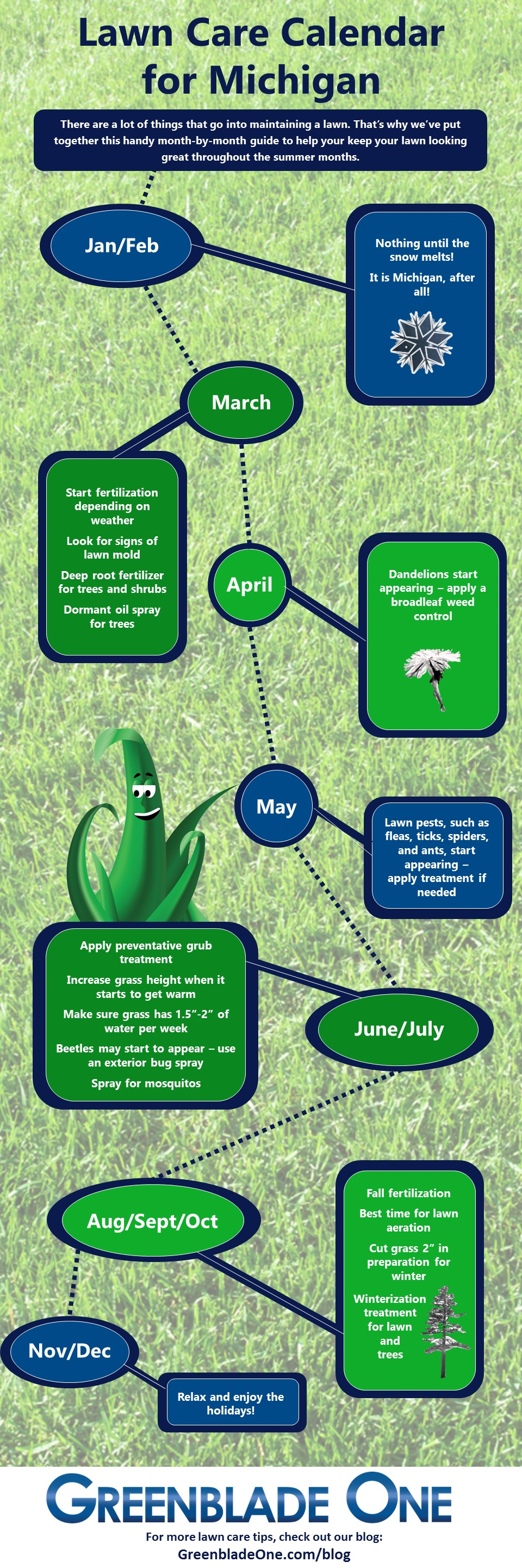 Michigan Lawn Care Calendar