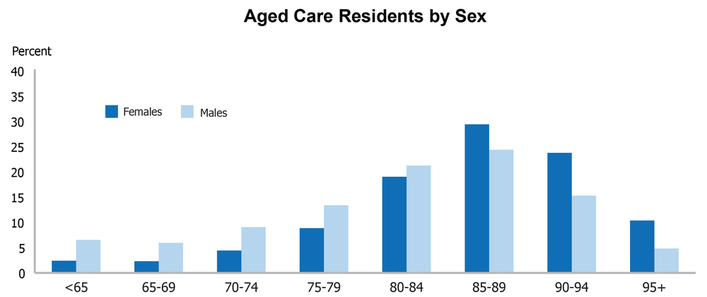 Source: The Australian Institute of Health and Welfare 2011-12